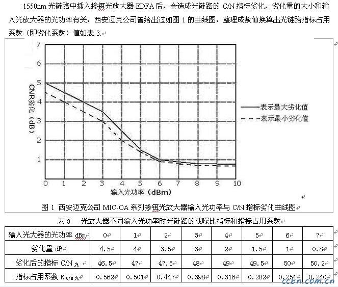 光放大器输入光功率与光链路载噪比指标劣化量1.jpg