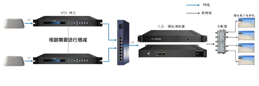 IP转DTMB.jpg