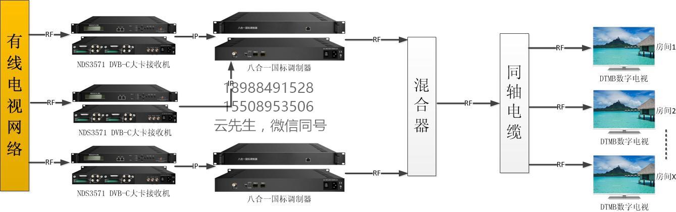广电有线信号源大卡机解扰方案.jpg