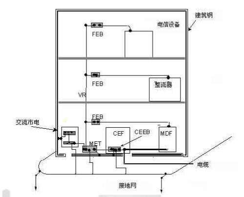 移动通讯 机房接地技术规范 附图1.jpg