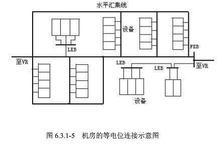 移动通讯 机房接地技术规范 附图4.jpg