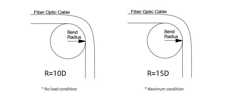 Bend radius of fiber optic cable.jpg