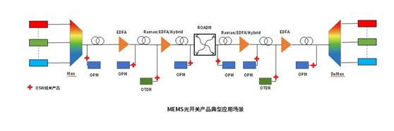 MEMS光开关产品应用场景.png