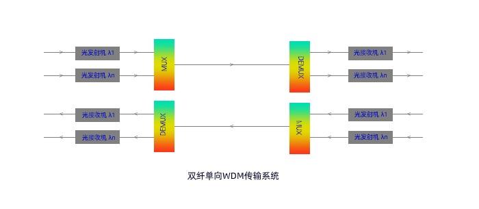 WDM2.jpg