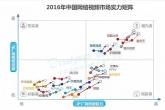 2016年中国网络视频市场实力矩阵分析